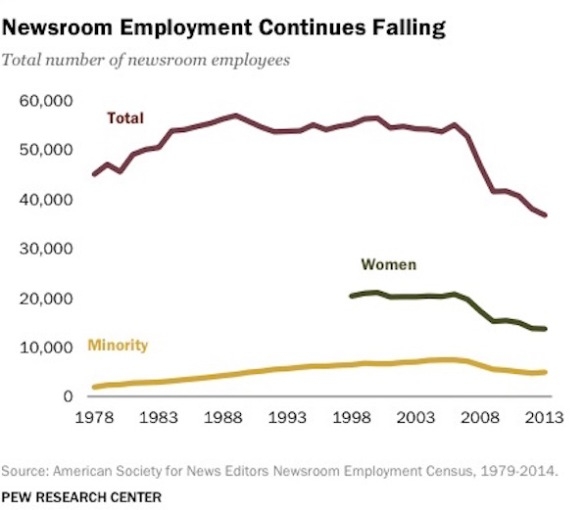 Newsroom-Employment